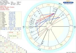 Birth Sign Chart Royal Babys Birth Chart An Astrologers Interpretation