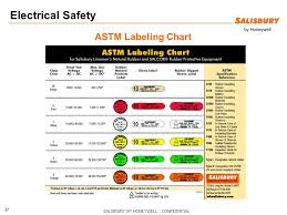 Astm Glove Chart Electrical Safety In The Workplace Ppt Video Online Download