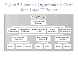 Sample Project Organization Chart Chapter 9 Project Human Resource Management Information