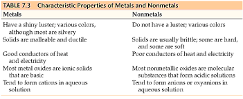 Chart Of Metals Nonmetals And Metalloids Chemistry The Central Science Chapter 7 Section 5
