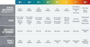 Wetsuit Chart Wetsuit Thickness Temperature Guide Wetsuit Wearhouse