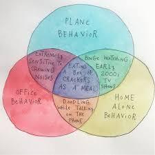 A B C Venn Diagram Mari Andrews Venn Diagram On Human Behaviour Abc News Australian