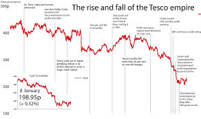 40 Paradigmatic Times Table Chart Tesco