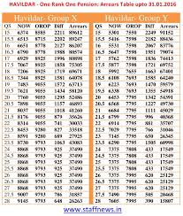 Indian Air Force Pension Chart Retirement Pay Table Army