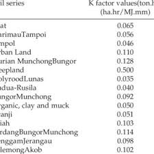 K Factor At The Soil Series Of Catchment Area Download Table
