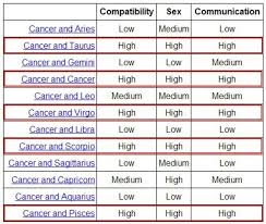 Zodiac Horoscope Compatibility Chart Zodiac Sign Compatibility Chart Cancer Www