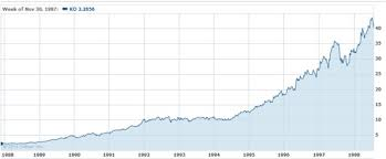 Peter Lynch Chart T Rowe Price Investing Caffeine