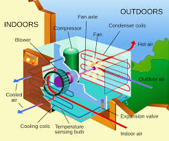 home air conditioning system. air conditioning system home