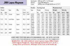 Case Trim Length Chart 300 Lapua Magnum Cartridge Guide Within Accurateshooter Com