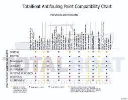 West Marine Bottom Paint Compatibility Chart Keelhauler Antifouling Paint