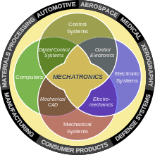 Mechatronics Engineering Mechatronics Wikipedia