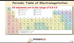 Electronegativity Chart Trend Trends Electronegativity In Periodic Table With Size