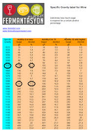 Specific Gravity Of Wine Chart Specific Gravity Table For Wine