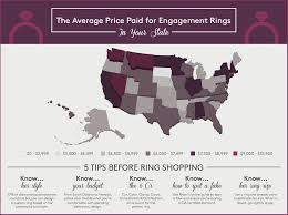 Average Engagement Ring Cost Average Cost Of Engagement Rings Popsugar Smart Living