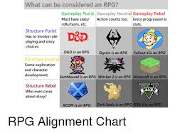 Rpg Stats Chart What Can Be Considered An Rpg Gameplay Purist Gameplay