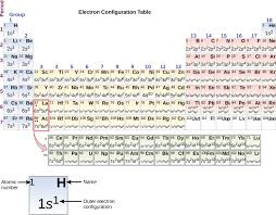 Periodic Table Configuration Chart Electronic Structure Of Atoms Electron Configurations