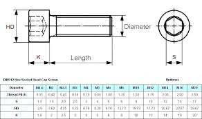 Metric Screw Length Chart Metric Flat Washer Dimensions Astrosinastria Co