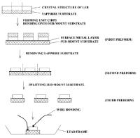 Led Bulb Manufacturing Process Flow Chart Led Lamps