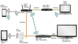 Network Devices Ieee 1905 Wikipedia