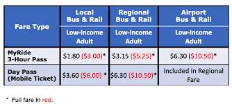 Railway Monthly Pass Fare Chart 2018 Its Official In 2019 Rtd Fares Could Cost You More Or