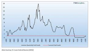 Federal Funds Rate Historical Chart Decoding Janet Yellens Federal Reserve Message See It Market