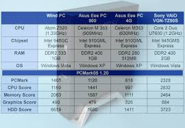 Core 2 Duo Performance Chart Processor Msi Wind Mini Laptop News Reviews Blog