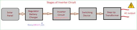 pv solar inverter circuit diagram Solar Circuit Diagram stages of inverter circuit solar inverter circuit diagram