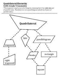 Venn Diagram Quadrilaterals Venn Diagram For Quadrilaterals Beautiful Hidden Picture Color All