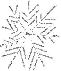 d31d3323a3b8fb1157fa54575f59be68 25 best ideas about mind map template on pinterest create mind on sales strategy template powerpoint