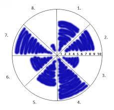 Wheel Of Balance Pie Chart Colored In Earth Medicine School