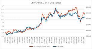 Cad Vs Usd Chart Fundamental Evaluation Series Usd Cad Vs 2 Year Yield