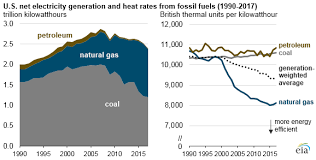 Electric Power Sector Consumption Of Fossil Fuels At Lowest