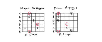 Guitar Arpeggios Chart Pdf Guitar Arpeggios For Beginners A Complete Guide