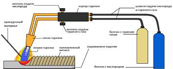 Газовая сварка металллов и труб аппараты технология Оборудование для сварки