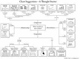 Different Kinds Of Charts Types Of Charts And Graphs Choosing The Best Chart