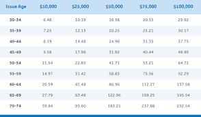 Whole Life Insurance Price Chart No Exam Life Insurance At New York Life Term Insurance