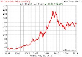Live Gold Prices Dubai Binary Options Live Signals Free Qatar