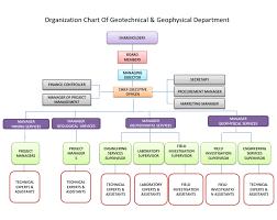 Organization Chart For Engineering Company Organization Chart Zamin Physics Pouya Consulting