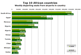 African Top Chart African Air Travel Dominated By South Africa And Egypt