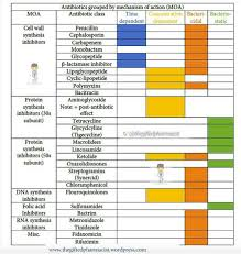 Antibiotics Grouped By Mechanism Pharmacy Cell Wall