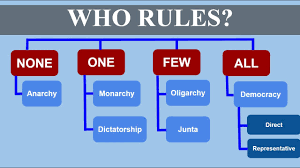 Who Rules Types Of Government