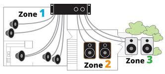 whole house audio distribution wiring diagram wirdig multi room audio wiring bridge multi wiring diagram instructions