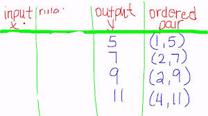 lesson 1 5 words equations tables and graphs