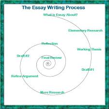 images about essay writing tips on pinterest   teaching        essay writing process     for future reference