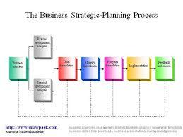 Business Strategic Planning Process Diagram Authorstream