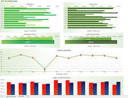 Excel Temp Service Advanced Kpi Template Simple Templates For Managers Key