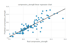 Compressive Strength Chart Modeling Of Strength Of High Performance Concrete Machine