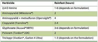 Rainfast Herbicide Chart Factors Affecting Herbicide Performance Techline Invasive