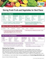 Vegetable Sunlight Requirement Chart Vegetarian Food Cold Storage Chart Google Search