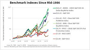 Strong Returns Over 32 Years For Bxmd Index That Writes Otm